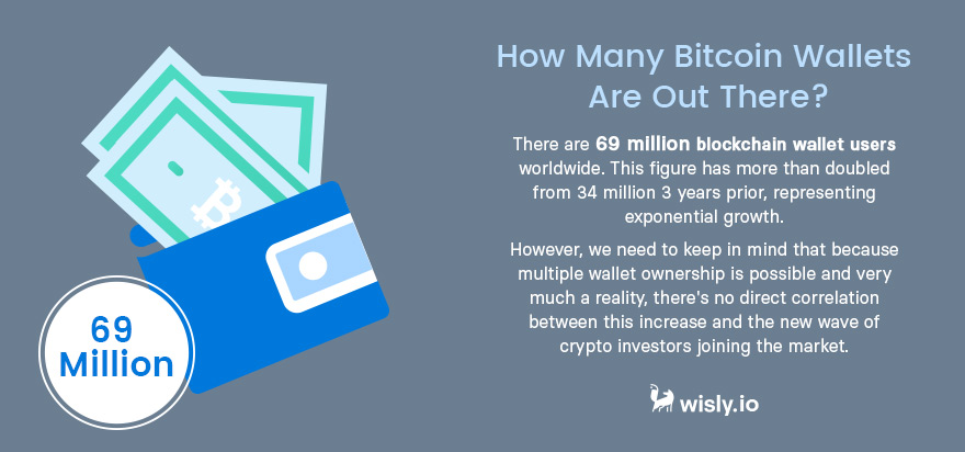 How Many Bitcoin Wallets Are Out There - Crypto Wallet Wisly
